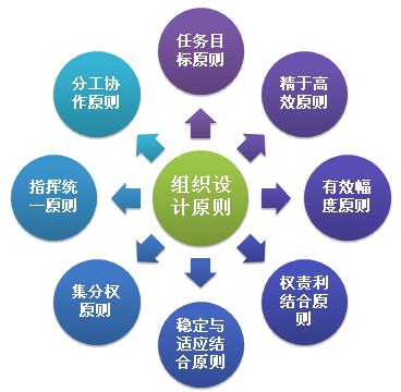 组zhi设jiyuan则