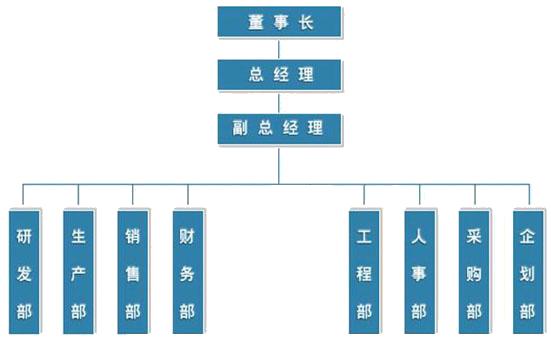 公司组zhi分bu